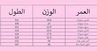 صوره حساب كتلة الجسم والوزن المثالي , كيفيه حساب وزن الجسم مع الطول