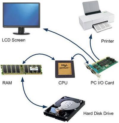 بالصور مكونات الحاسوب , معلومات عن مكونات الحاسوب 4030 2