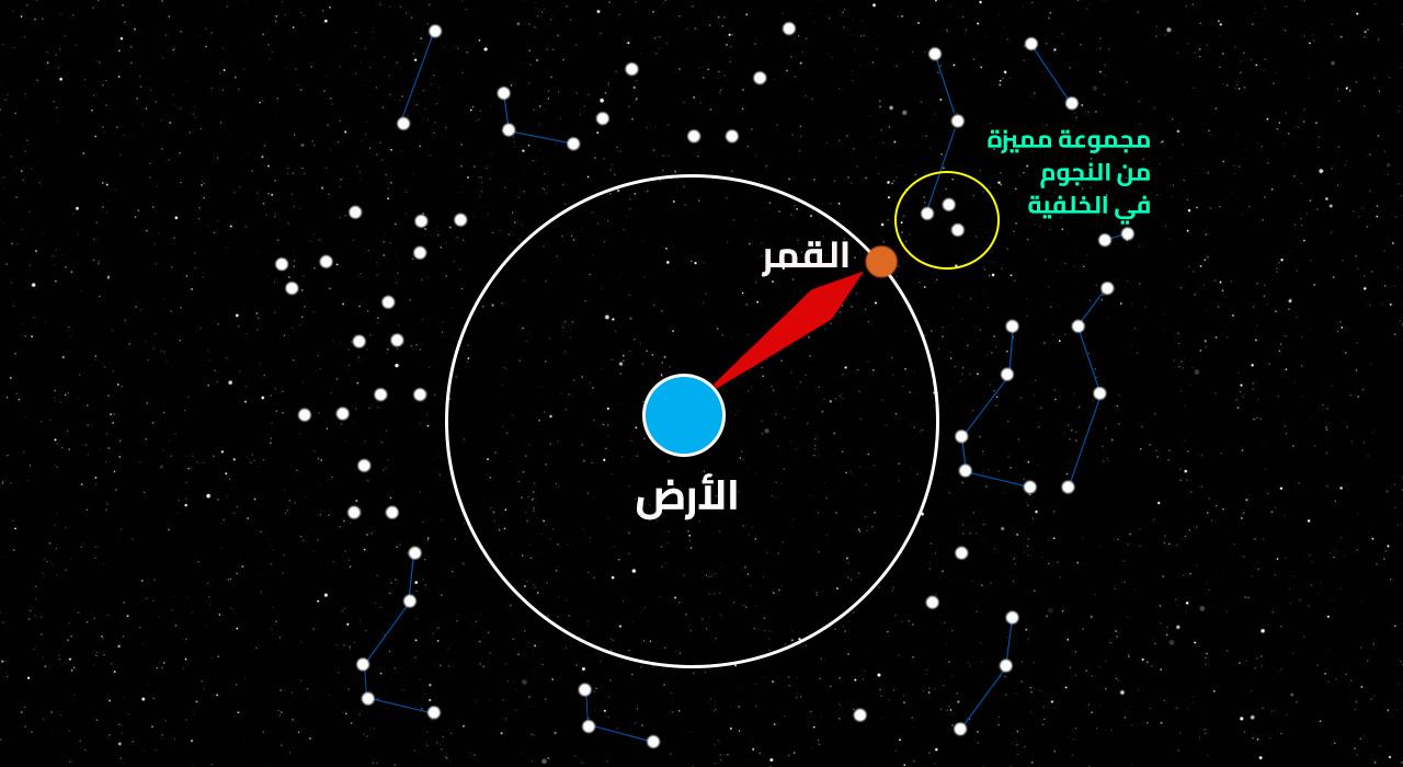 بالصور منازل القمر , شرح وتوضيح لمنازل القمر 5644
