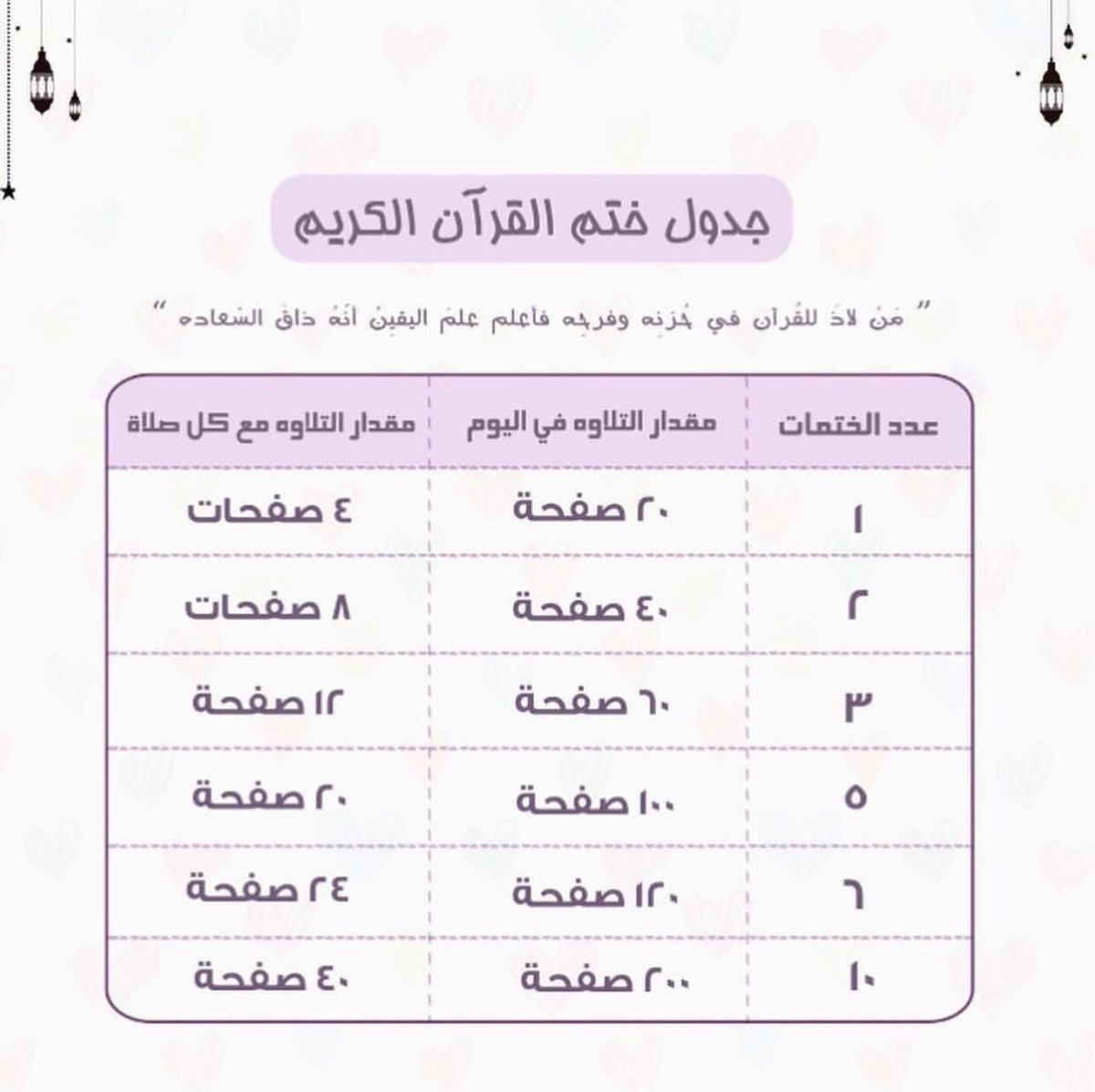 صورة ختم القران في رمضان , كيف تزيد عدد ختمات القران في رمضان